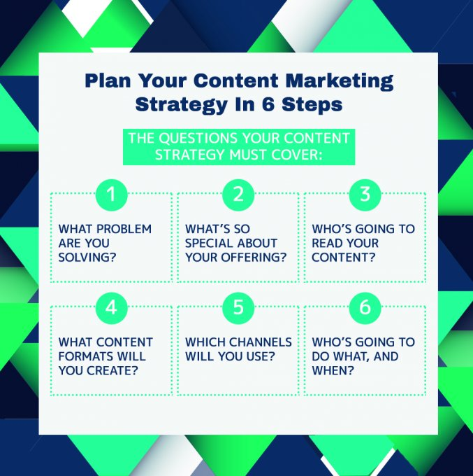 How to plan your content strategy